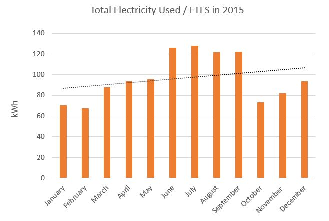 Total Campus Electricity Usage per FTES in 2015