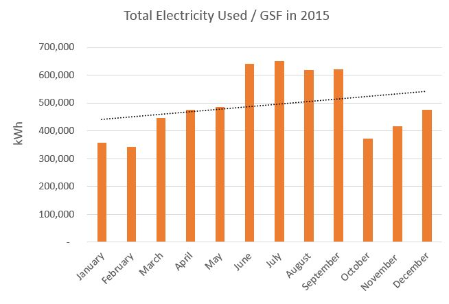 Total Campus Electricity Usage per GSF in 2015