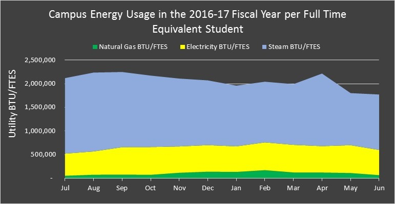 Campus energy usage during the 2016-17 fiscal year