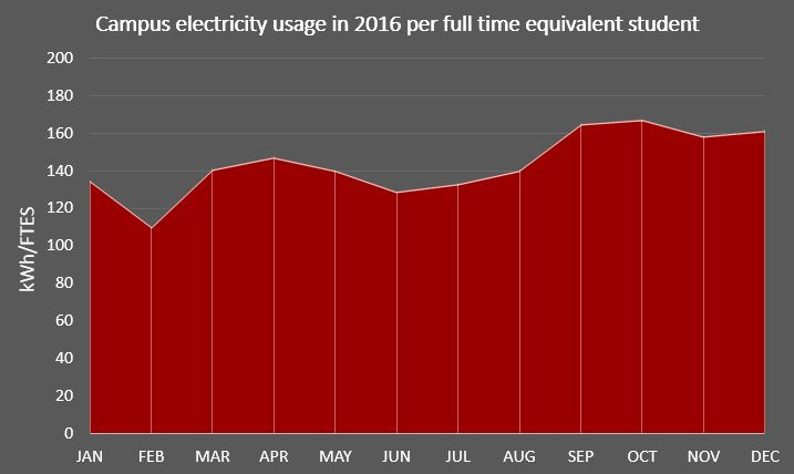 Electricity in 2016