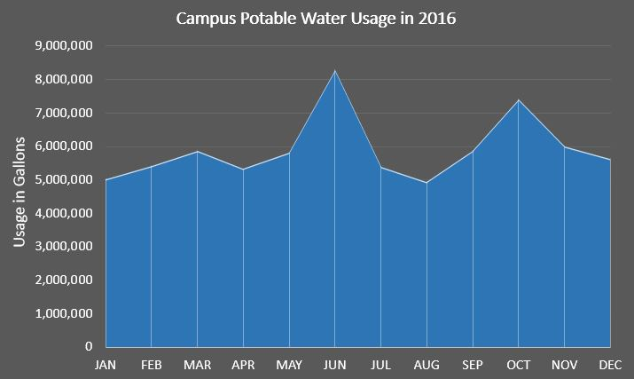 Potable Water Usage in 2016