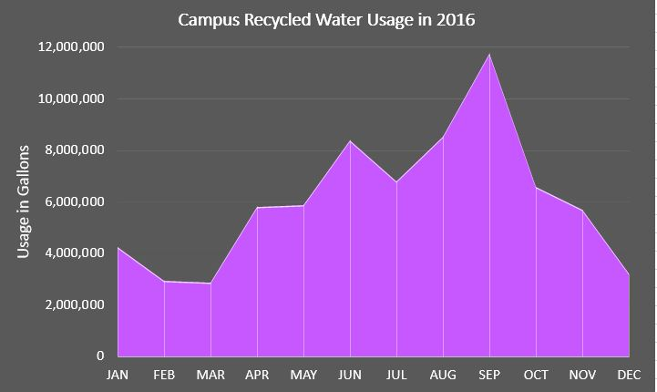Recycled Water in 2016