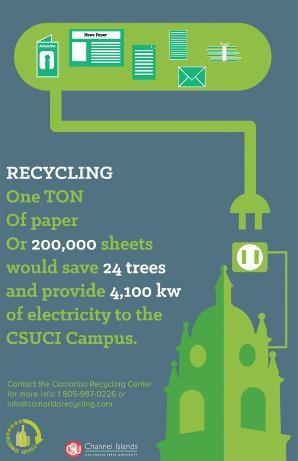 Waste Minimization - Facilities Services (FS) - CSU ...