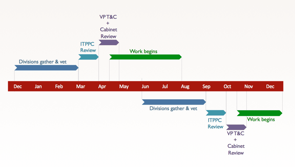 Typical timeline for major project requests