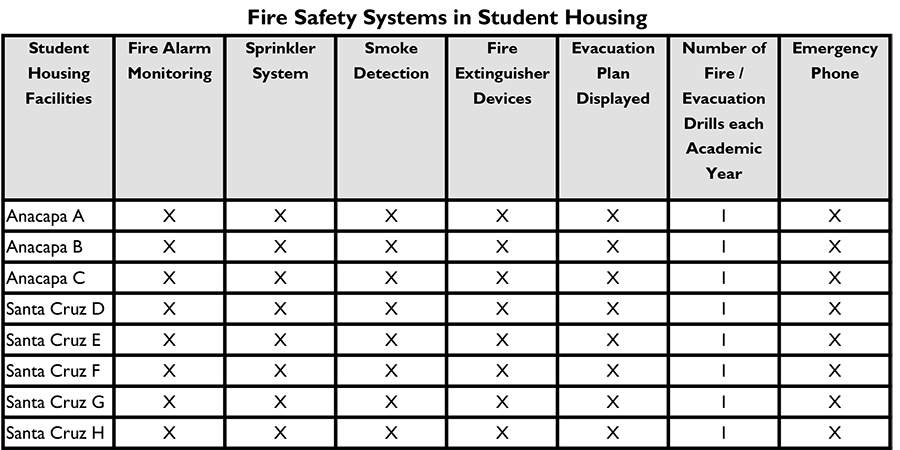 Chart showing fire safety systems located in CI Student Housing.