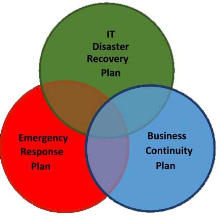 Business Planning Venn Diagram