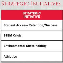 Strategic Initiatives Chart