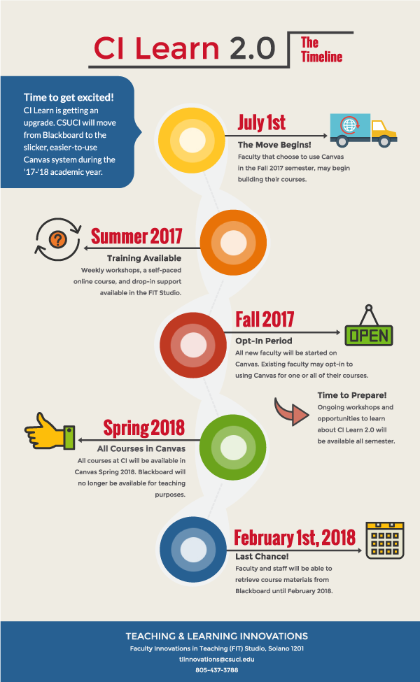 Timeline of Canvas implementation at CSUCI
